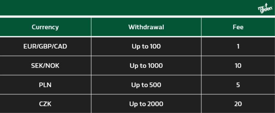 Mr Green - Withdrawal Fees Table